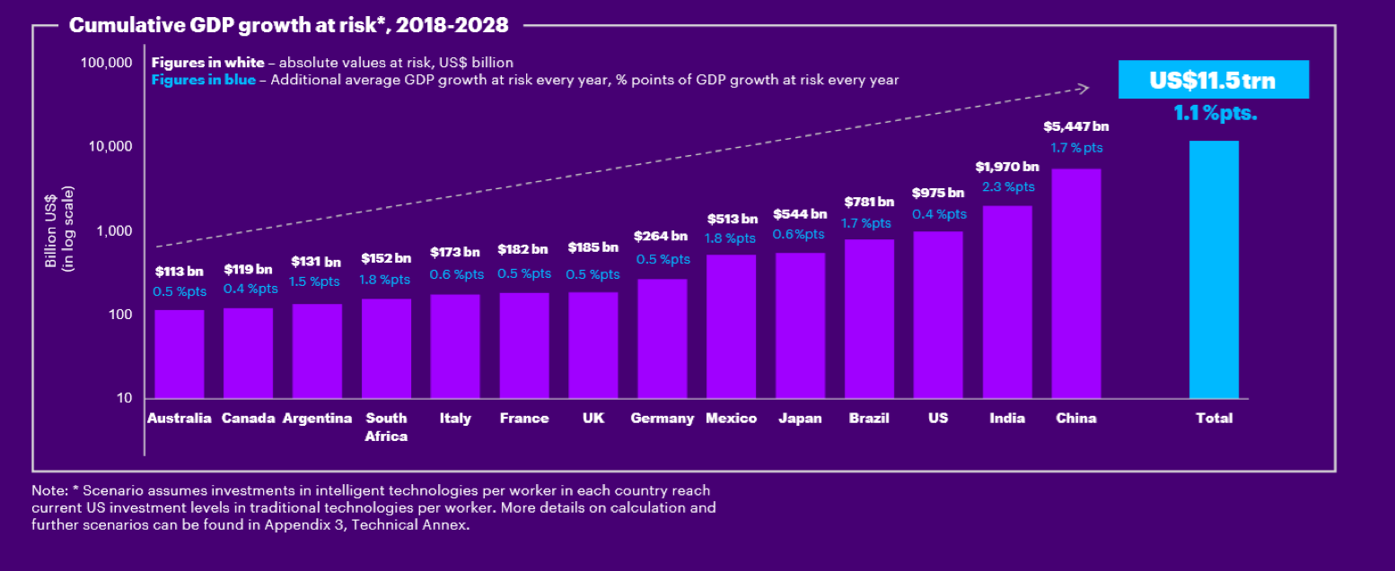 The skills crisis could cost 11.5 trillion dollars.
