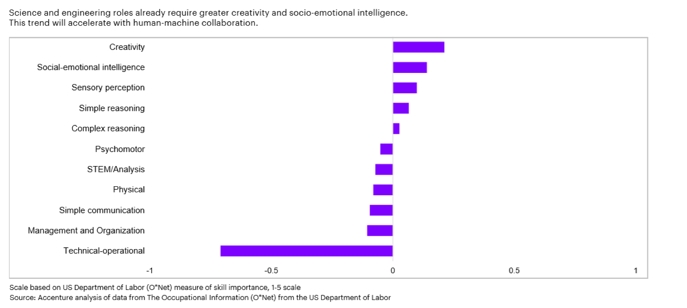 Science and engineering roles already require greater creativity and socio-economical intelligence. This trend will accelerate with human-machine collaboration.