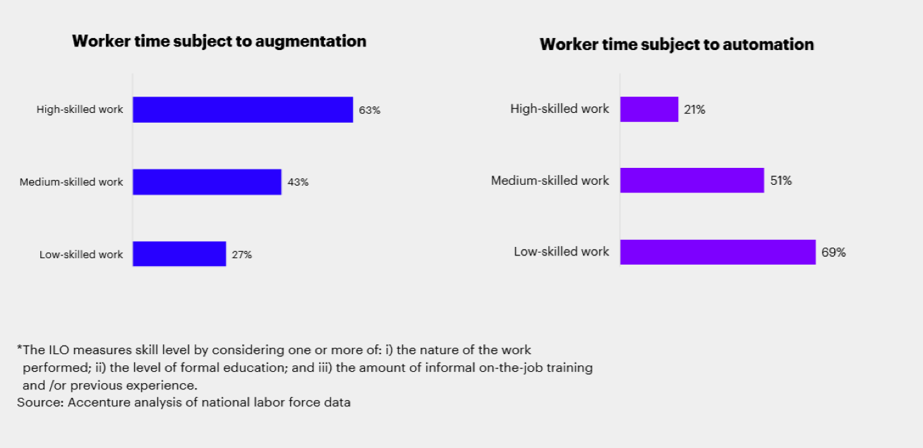 Intelligent tech will impact different workers in different ways. Low-skilled workers are most vulnerable to having their tasks automated by cutting-edge tech. Learning leaders need to start thinking now about how to empower vulnerable learners to truly close the skills gap.