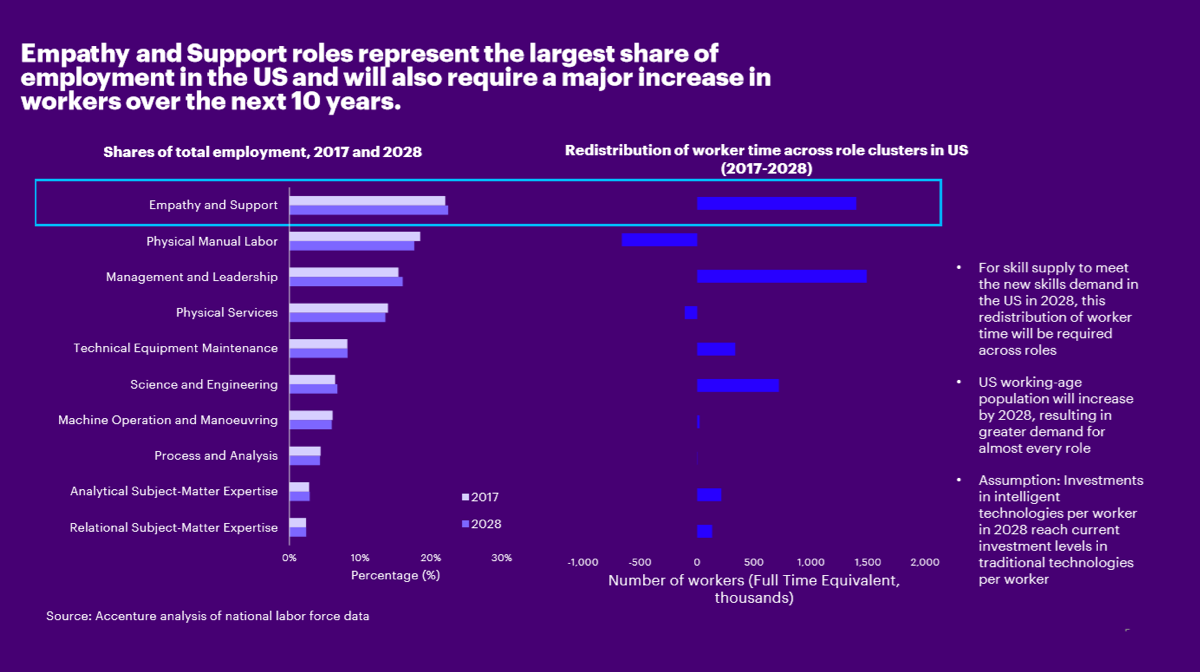 Empathy and Support roles represent the largest share of employment in the US and will also require a major increase in workers over the next 10 years.
