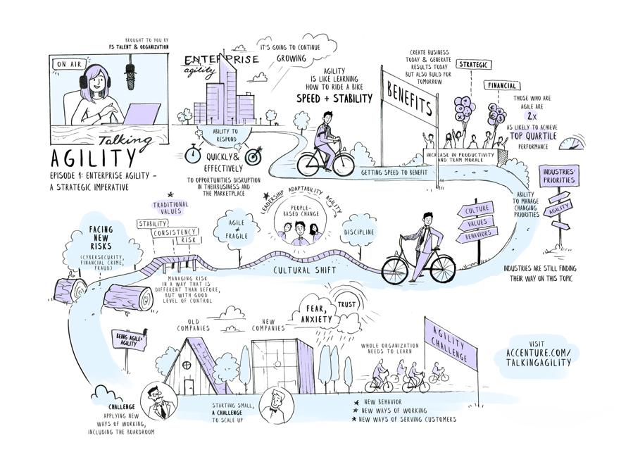Talking Agility: Episode 1 Enterprise Agility - a strategic imperative