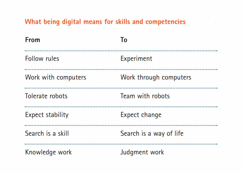What being digital means for skills and competencies full
