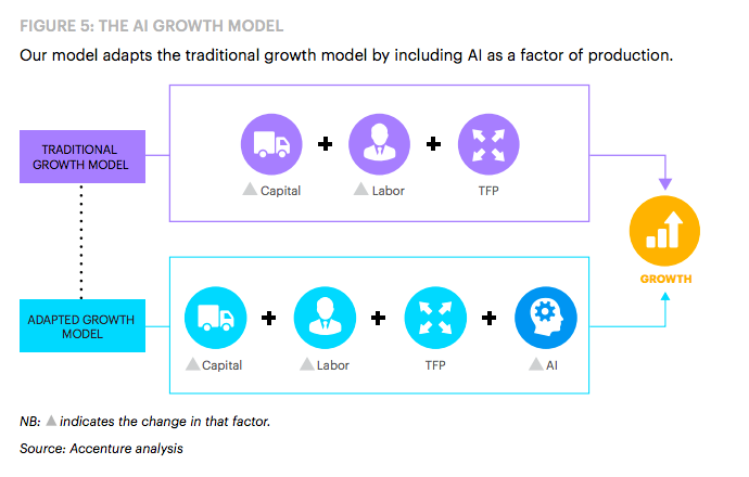 The AI growth model
