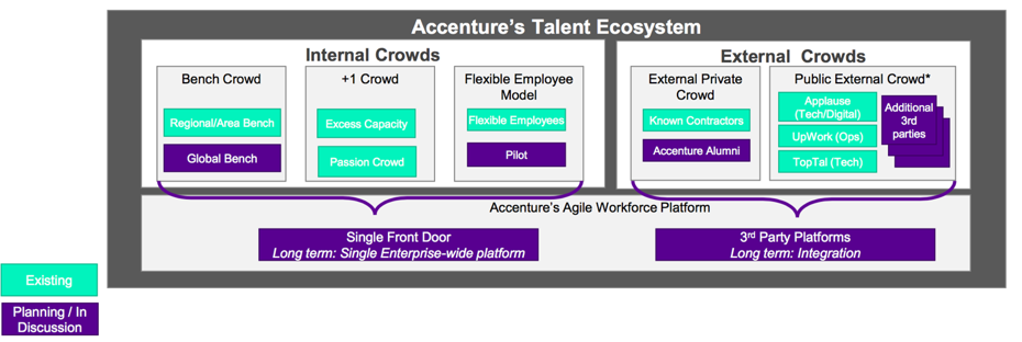 Accenture's Talent Ecosystem: Internal and External Crowds