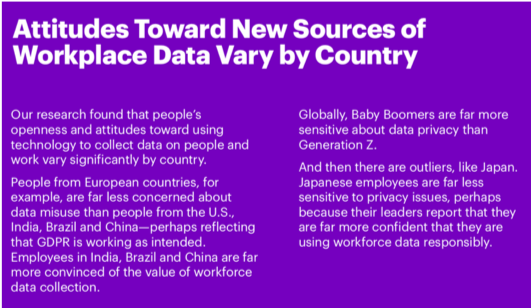Attitudes toward new sources of workplace data vary by country.
