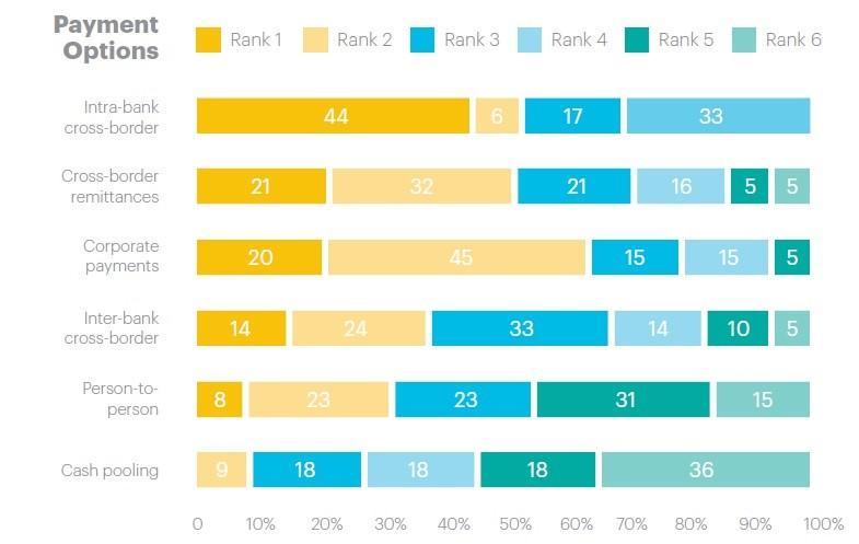 Blockchain Survey - Payment Options