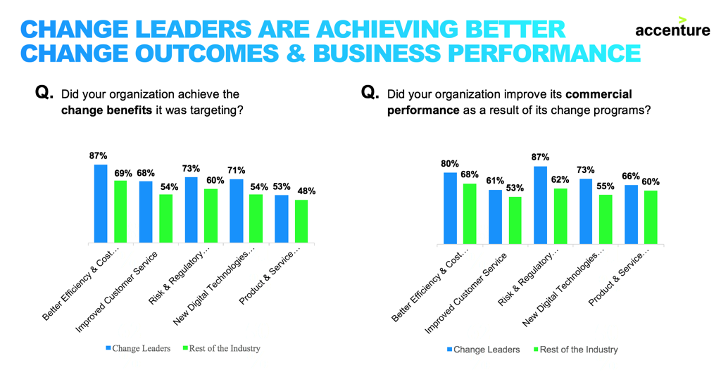 According to our survey, Financial Services (FS) Change Survey 2017, FS firms are increasing their investment in change overall, but change leaders (10 percent of our sample) are achieving better results than their peers.
