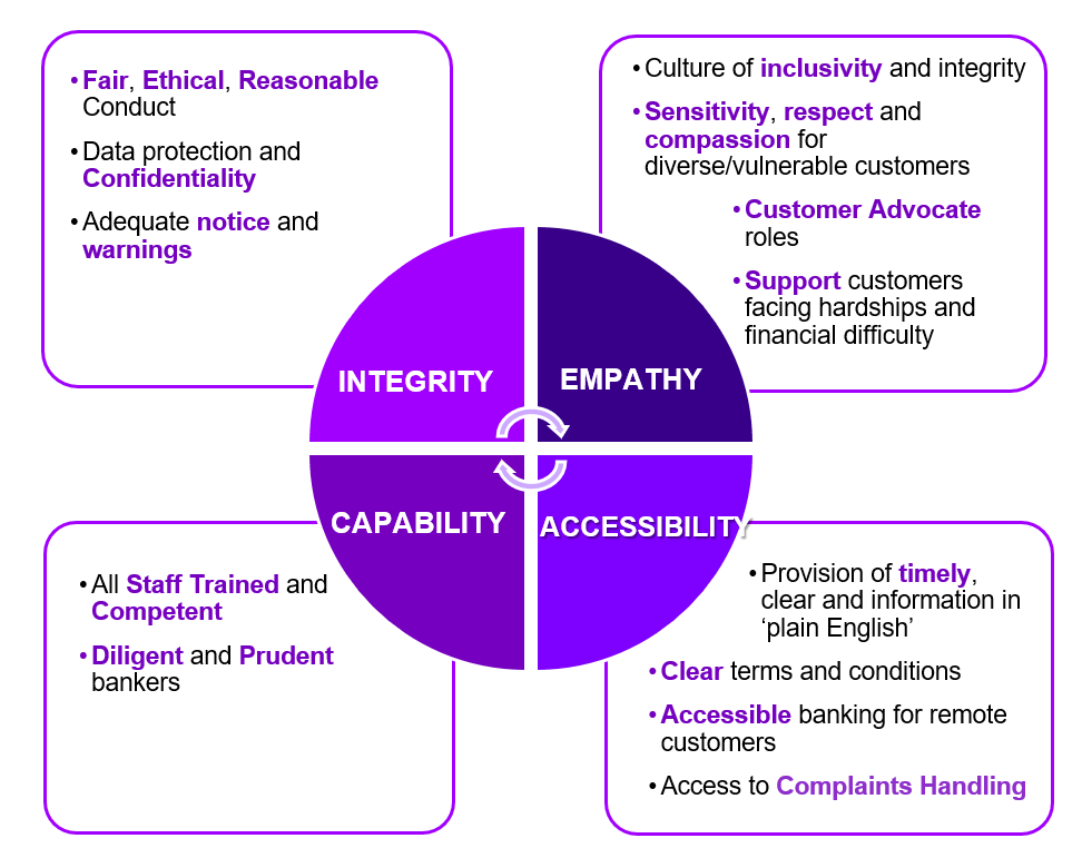 Banking Code of Practice Focus Summary: Integrity, Empathy, Capability, Accessibility