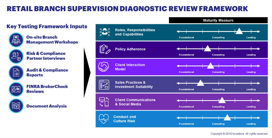 Perform a targeted supervisory arrangements review with retail branch supervision diagnostic framework