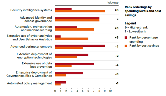 Positive and negative value gaps associated with security investments, cross-industry
