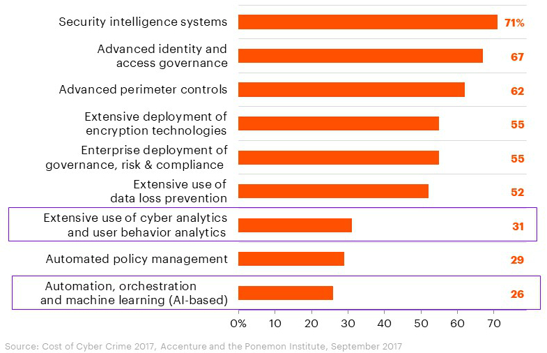 Nine key security technologies deployed in the financial services industry