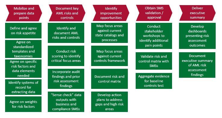 chart-5-step-aml-risk-assessment-process-accenture