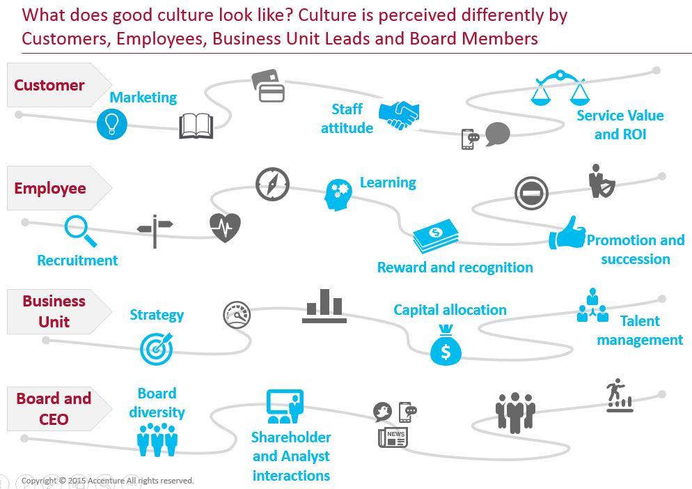 CultureTouchPoints