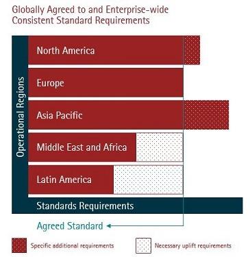 Enterprise-Wide-Standard-Spanning-Regions