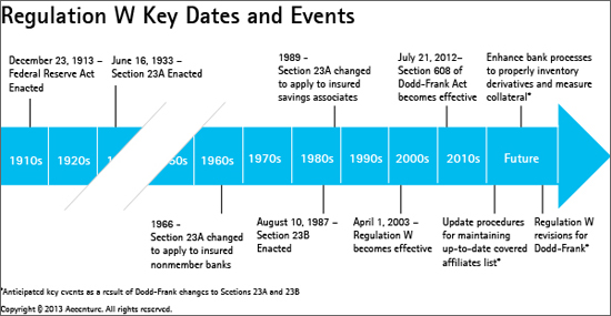 Regulation W Key Dates and Events