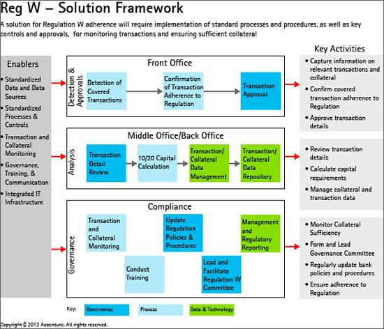 Accenture Regulation W Solution Framework
