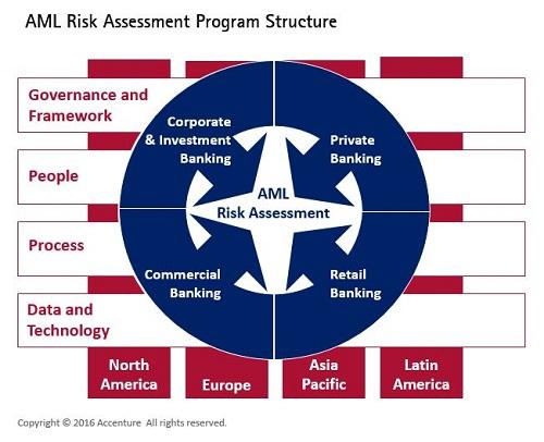 risk-assessment-program-structure