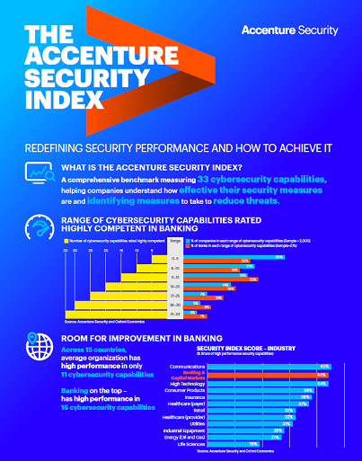 Download Accenture Security Index Banking Infographic