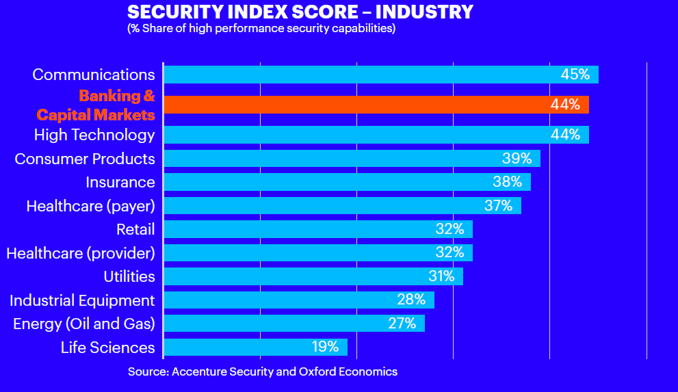 Security index score by industry.
