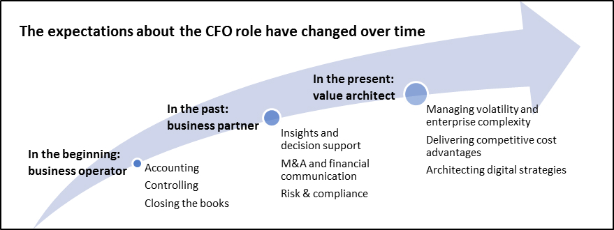 Expectations about the CFO have changed over time.